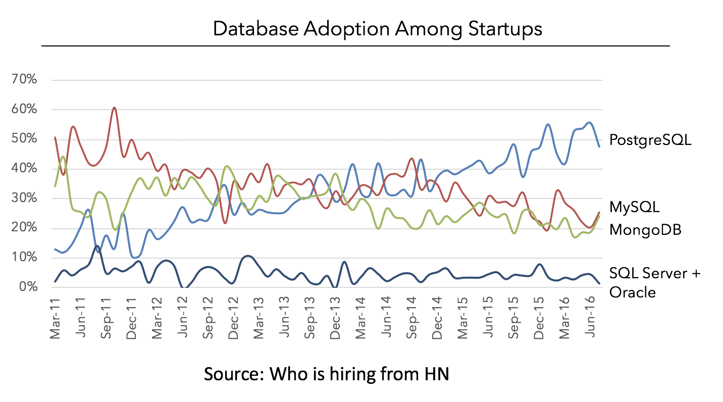 Who is hiring from HN
