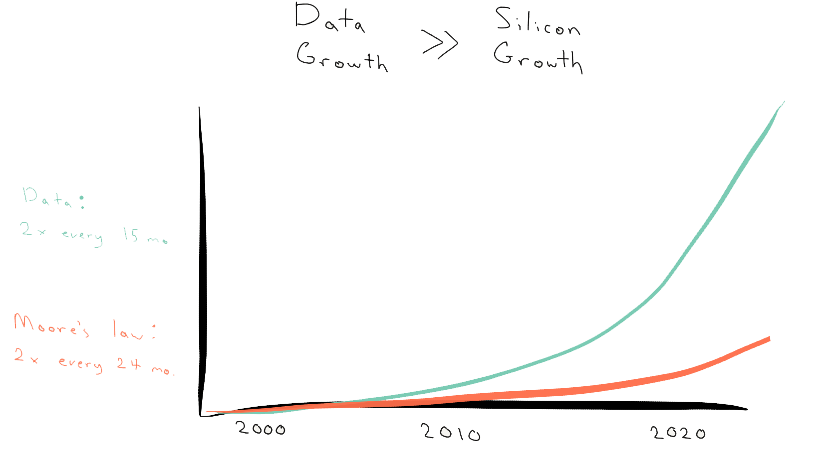 Data growth vs moores law